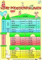 Vzory podstatných jmen / Skloňování vzorů podstatných jmen rodu mužského (karta)