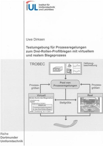 Testumgebung für Prozessregelungen zum Drei-Rollen-Profilbiegen mit virtuellem und realem Biegeprozess